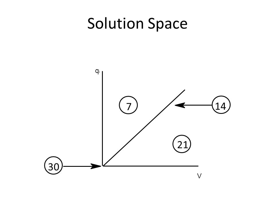 Solution Space 21 14 7 30 V qiqi