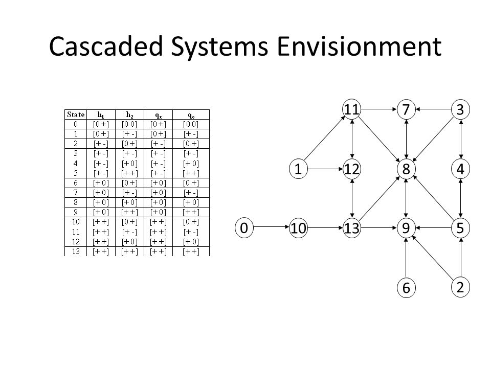 Cascaded Systems Envisionment 1 11 12 6 2 0 10 13 9 8 7 5 3 4