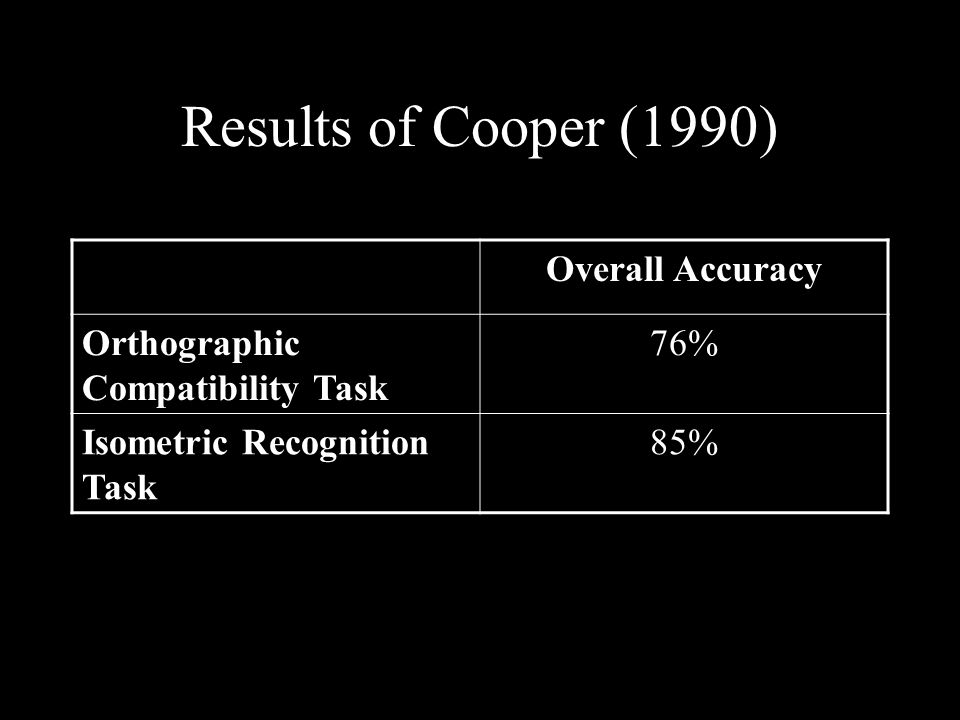 Results of Cooper (1990) Overall Accuracy Orthographic Compatibility Task 76% Isometric Recognition Task 85%