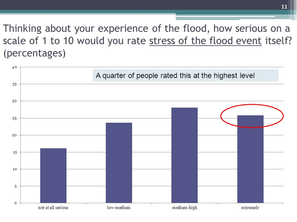 Thinking about your experience of the flood, how serious on a scale of 1 to 10 would you rate stress of the flood event itself.