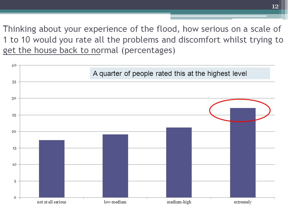 Thinking about your experience of the flood, how serious on a scale of 1 to 10 would you rate all the problems and discomfort whilst trying to get the house back to normal (percentages) A quarter of people rated this at the highest level 12
