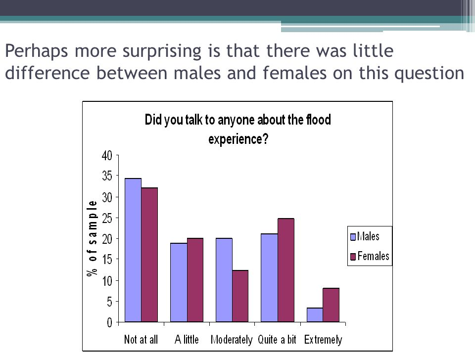 Perhaps more surprising is that there was little difference between males and females on this question 18
