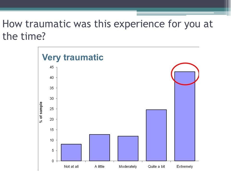 How traumatic was this experience for you at the time Very traumatic 22