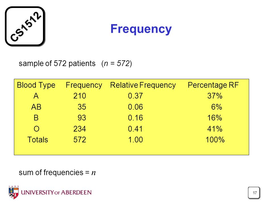 CS1512 17 Frequency Blood Type Frequency Relative Frequency Percentage RF A 210 0.37 37% AB 35 0.06 6% B 93 0.16 16% O 234 0.41 41% Totals 572 1.00 100% sample of 572 patients (n = 572) sum of frequencies = n