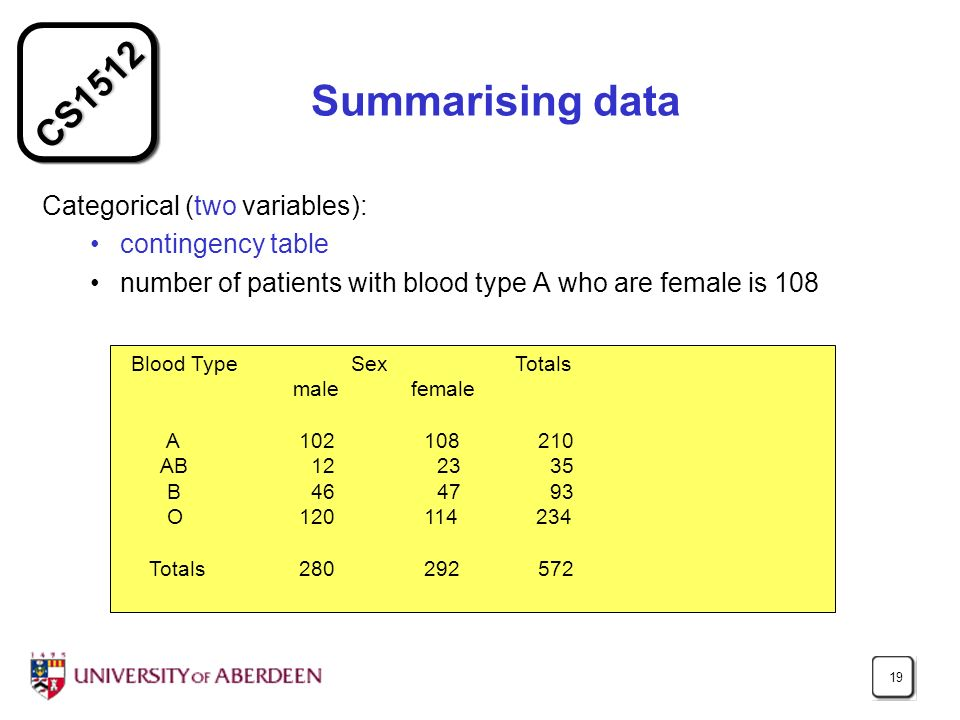 CS1512 19 Summarising data Categorical (two variables): contingency table number of patients with blood type A who are female is 108 Blood Type Sex Totals male female A 102 108 210 AB12 23 35 B46 47 93 O 120 114 234 Totals 280 292 572