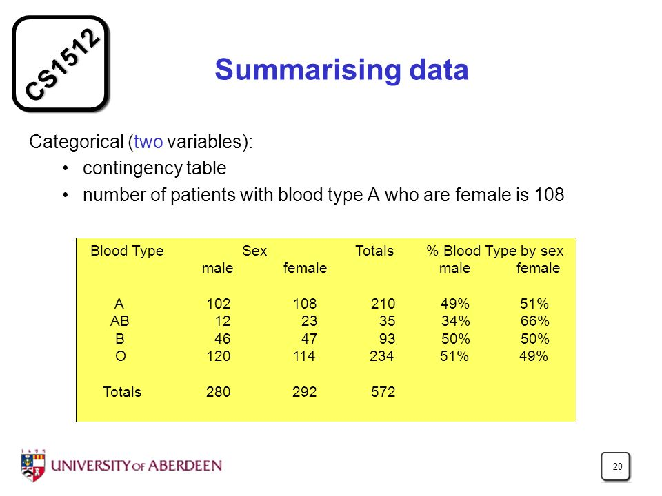 CS1512 20 Summarising data Categorical (two variables): contingency table number of patients with blood type A who are female is 108 Blood Type Sex Totals % Blood Type by sex male female male female A 102 108 210 49% 51% AB12 23 35 34% 66% B46 47 93 50% 50% O 120 114 234 51% 49% Totals 280 292 572