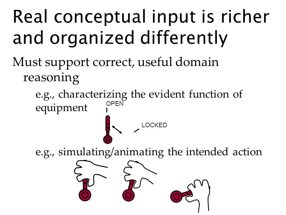 Must support correct, useful domain reasoning e.g., characterizing the evident function of equipment Real conceptual input is richer and organized differently OPEN LOCKED e.g., simulating/animating the intended action