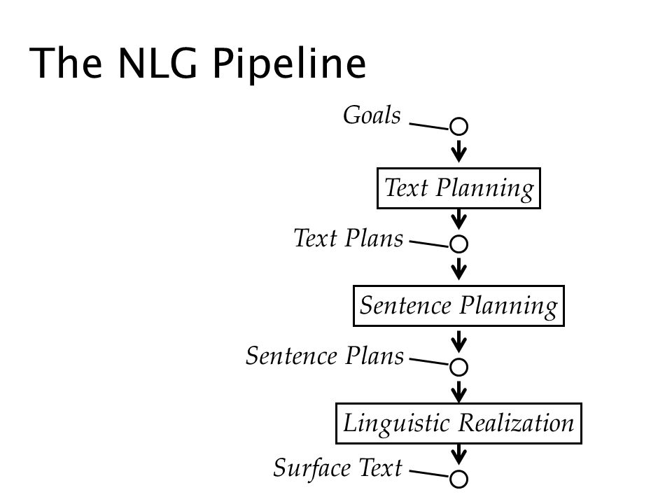 The NLG Pipeline Goals Text Plans Text Planning Sentence Plans Sentence Planning Linguistic Realization Surface Text