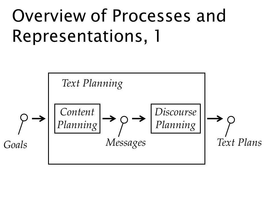 Overview of Processes and Representations, 1 Goals MessagesText Plans Text Planning Content Planning Discourse Planning