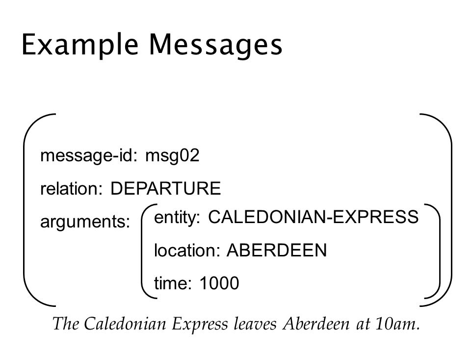 Example Messages message-id: msg02 relation: DEPARTURE arguments: entity: CALEDONIAN-EXPRESS location: ABERDEEN time: 1000 The Caledonian Express leaves Aberdeen at 10am.