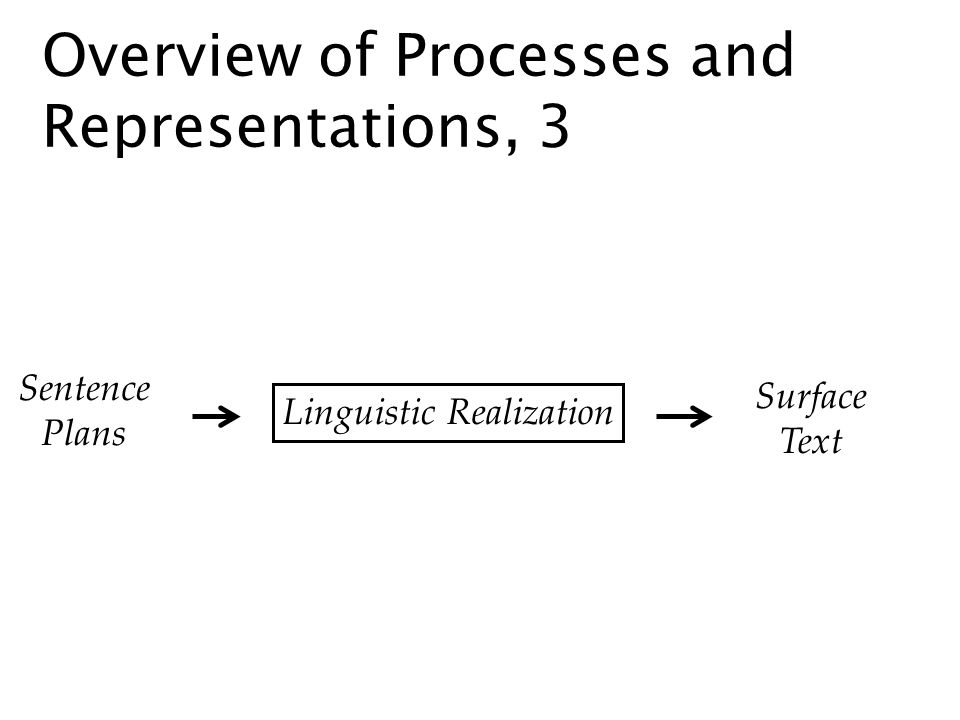 Overview of Processes and Representations, 3 Sentence Plans Surface Text Linguistic Realization