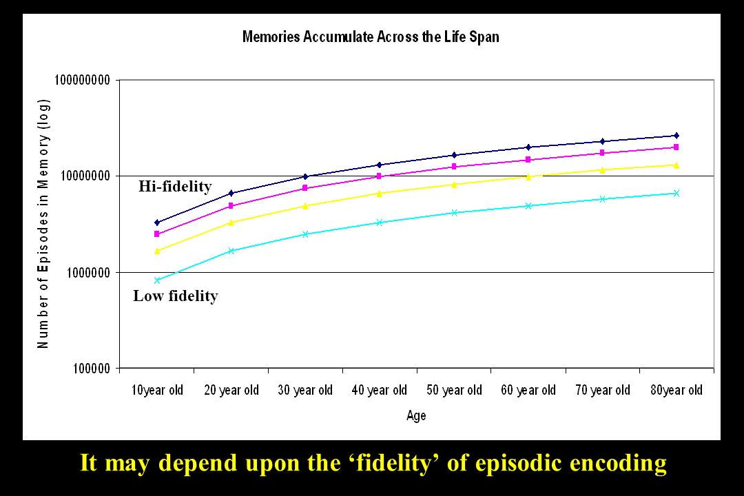 It may depend upon the fidelity of episodic encoding Low fidelity Hi-fidelity