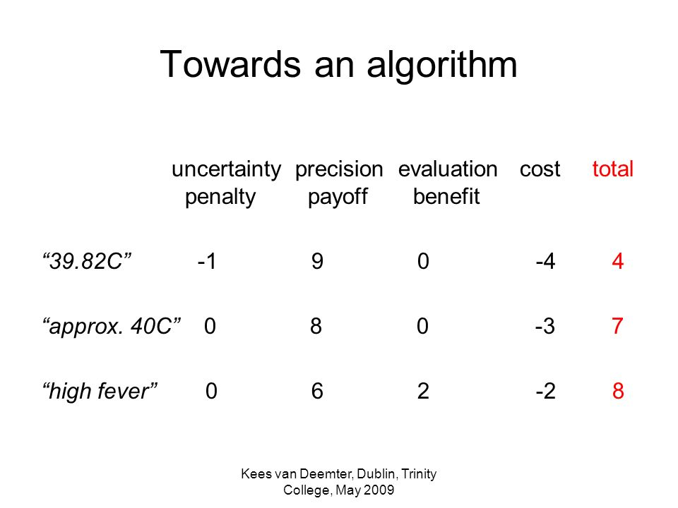 Kees van Deemter, Dublin, Trinity College, May 2009 Towards an algorithm uncertainty precision evaluation cost total penalty payoff benefit 39.82C -1 9 0 -4 4 approx.