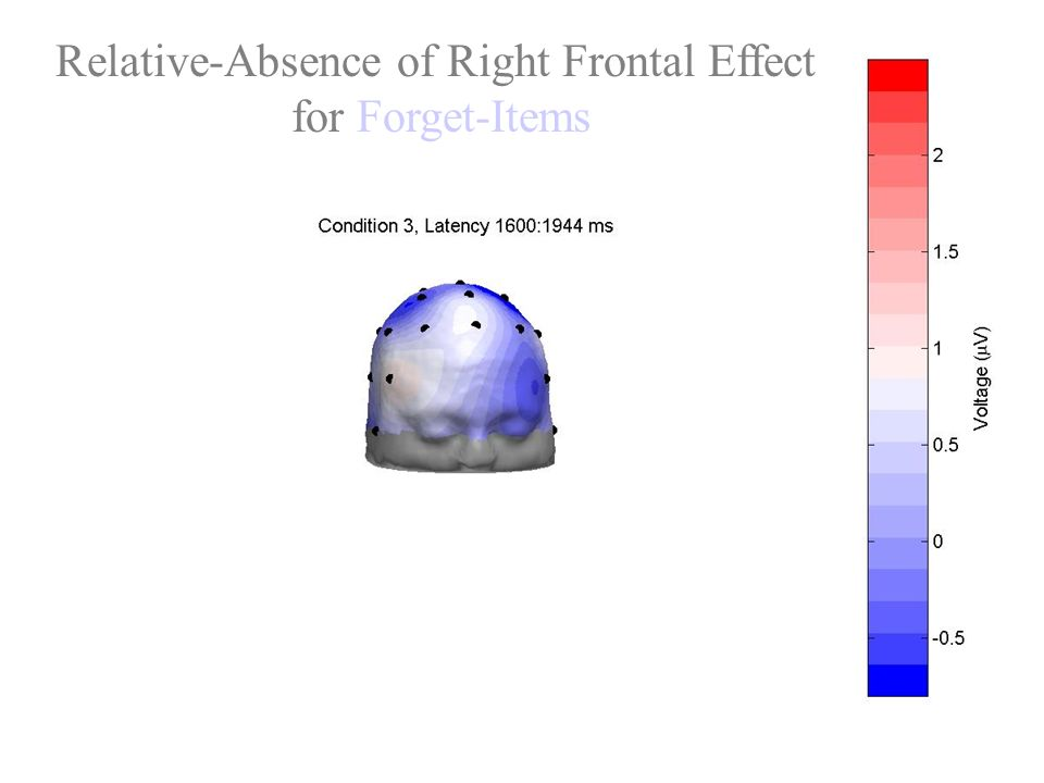 Relative-Absence of Right Frontal Effect for Forget-Items