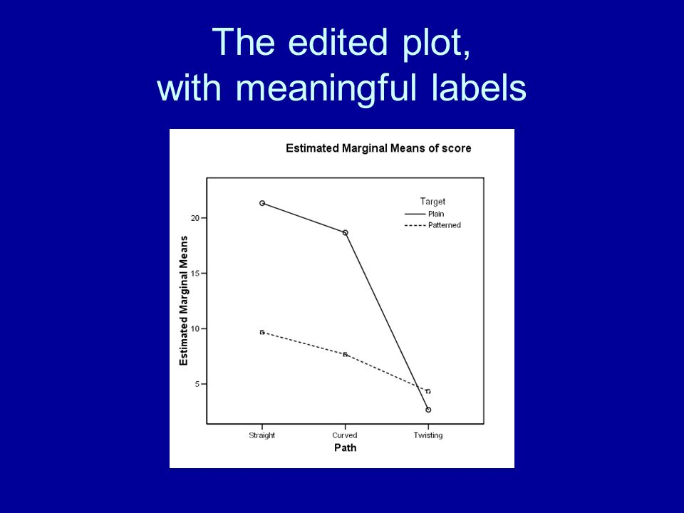 The edited plot, with meaningful labels