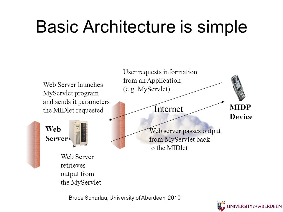Bruce Scharlau, University of Aberdeen, 2010 Basic Architecture is simple Internet MIDP Device Web Server User requests information from an Application (e.g.