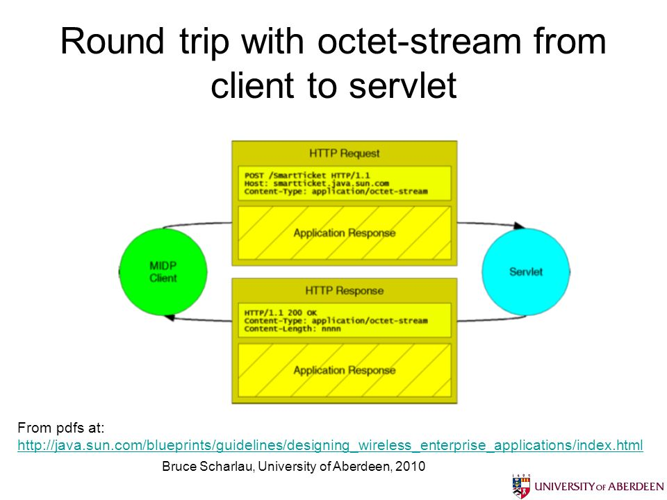 Bruce Scharlau, University of Aberdeen, 2010 Round trip with octet-stream from client to servlet From pdfs at: http://java.sun.com/blueprints/guidelines/designing_wireless_enterprise_applications/index.html