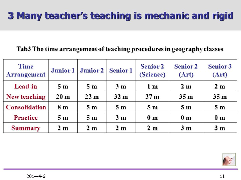 2014-4-6 11 3 Many teachers teaching is mechanic and rigid Tab3 The time arrangement of teaching procedures in geography classes Time Arrangement Junior 1 Junior 2 Senior 1 Senior 2 (Science) Senior 2 (Art) Senior 3 (Art) Lead-in 5 m5 m5 m5 m 5 m5 m5 m5 m 3 m3 m3 m3 m 1 m1 m1 m1 m 2 m2 m2 m2 m 2 m2 m2 m2 m New teaching 20 m 23 m 32 m 37 m 35 m Consolidation 8 m8 m8 m8 m 5 m5 m5 m5 m 5 m5 m5 m5 m 5 m5 m5 m5 m 5 m5 m5 m5 m 5 m5 m5 m5 m Practice 5 m5 m5 m5 m 5 m5 m5 m5 m 3 m3 m3 m3 m 0 m0 m0 m0 m 0 m0 m0 m0 m 0 m0 m0 m0 m Summary 2 m2 m2 m2 m 2 m2 m2 m2 m 2 m2 m2 m2 m 2 m2 m2 m2 m 3 m3 m3 m3 m 3 m3 m3 m3 m