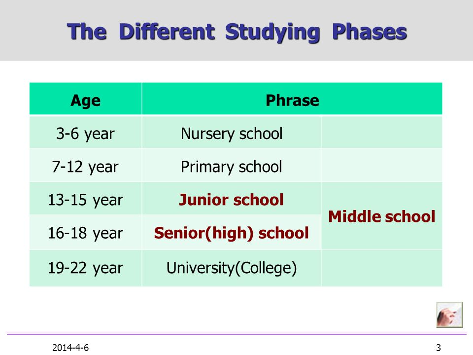 2014-4-6 3 The Different Studying Phases AgePhrase 3-6 yearNursery school 7-12 yearPrimary school 13-15 yearJunior school Middle school 16-18 yearSenior(high) school 19-22 yearUniversity(College)
