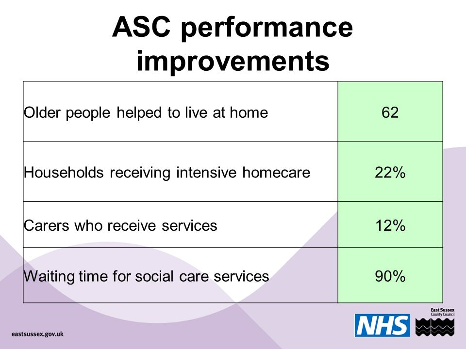 ASC performance improvements Older people helped to live at home62 Households receiving intensive homecare22% Carers who receive services12% Waiting time for social care services90%