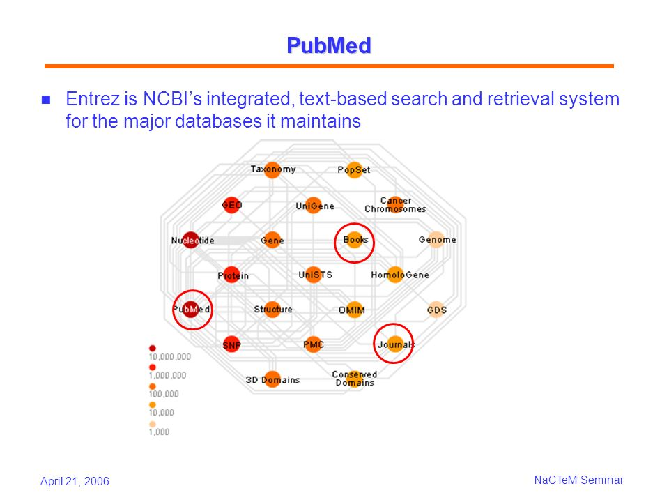 April 21, 2006 NaCTeM Seminar PubMed Entrez is NCBIs integrated, text-based search and retrieval system for the major databases it maintains