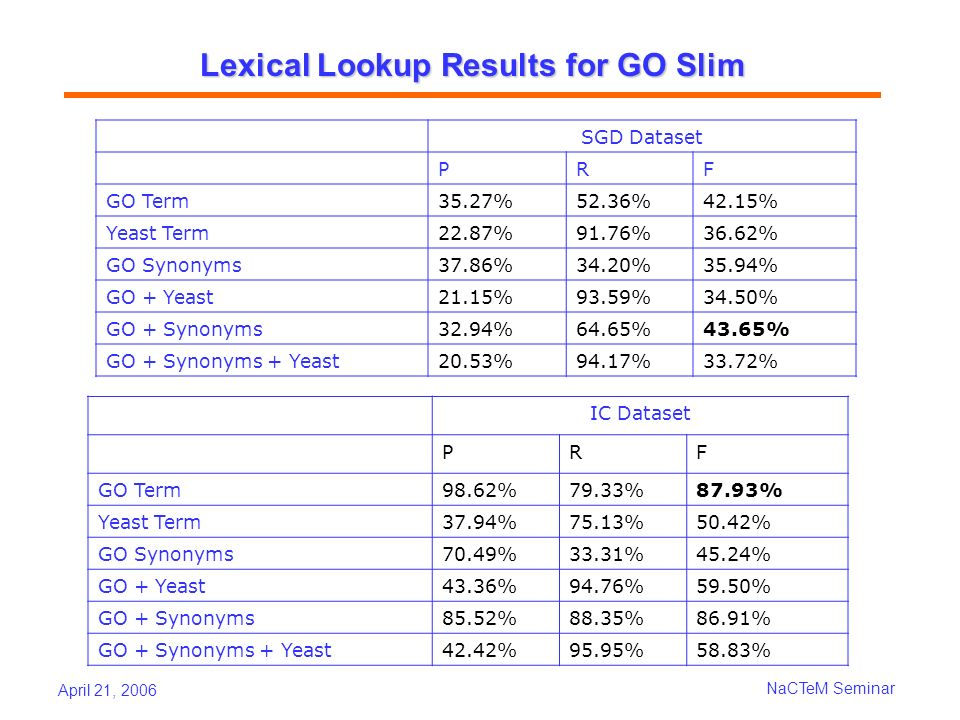 April 21, 2006 NaCTeM Seminar Lexical Lookup Results for GO Slim SGD Dataset PRF GO Term35.27%52.36%42.15% Yeast Term22.87%91.76%36.62% GO Synonyms37.86%34.20%35.94% GO + Yeast21.15%93.59%34.50% GO + Synonyms32.94%64.65%43.65% GO + Synonyms + Yeast20.53%94.17%33.72% IC Dataset PRF GO Term98.62%79.33%87.93% Yeast Term37.94%75.13%50.42% GO Synonyms70.49%33.31%45.24% GO + Yeast43.36%94.76%59.50% GO + Synonyms85.52%88.35%86.91% GO + Synonyms + Yeast42.42%95.95%58.83%