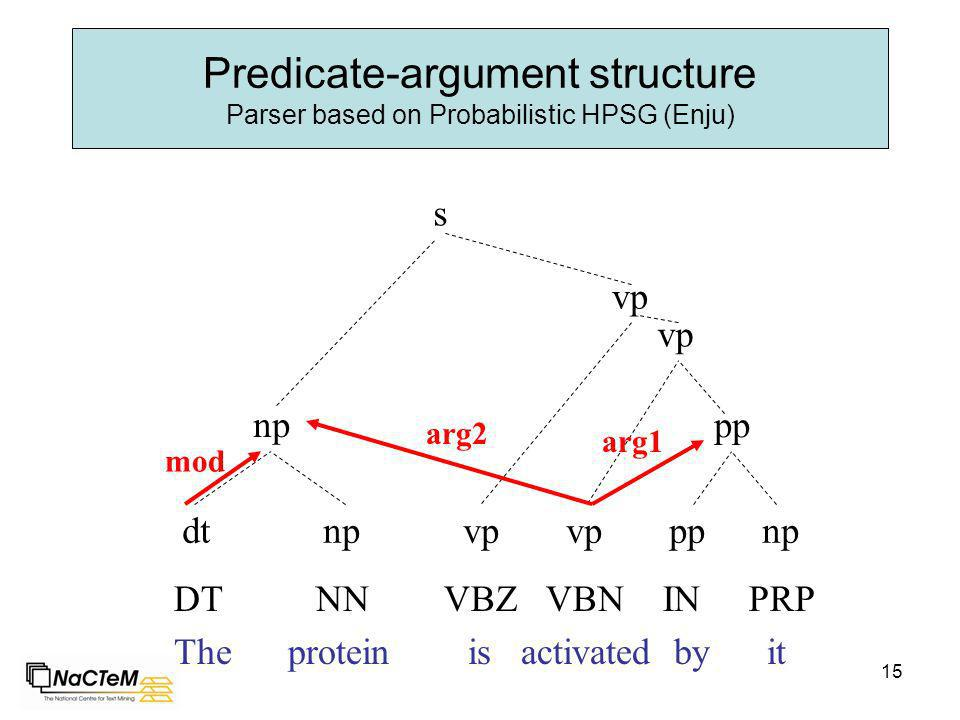15 Predicate-argument structure Parser based on Probabilistic HPSG (Enju) The protein is activated by it DT NN VBZ VBN IN PRP dt np vp vp pp np np pp vp s arg1 arg2 mod