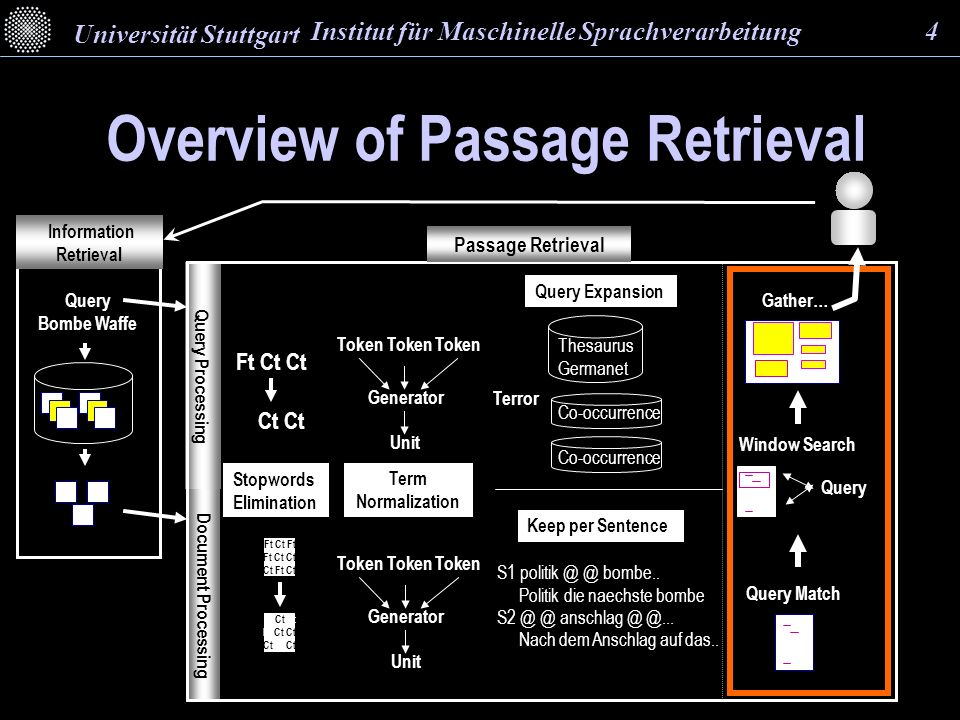 Overview of Passage Retrieval Information Retrieval Query Processing Document Processing Query Bombe Waffe Passage Retrieval Term Normalization Generator Token Token Token Unit Generator Token Token Token Unit Stopwords Elimination Ft Ct Ft Ft Ct Ct Ct Ft Ct Ft Ct Ft Ft Ct Ct Ct Ft Ct Ft Ct Ct Ct Ct Query Expansion Thesaurus Germanet Co-occurrence Terror Query Match Window Search Query Gather… Keep per Sentence S1 politik @ @ bombe..