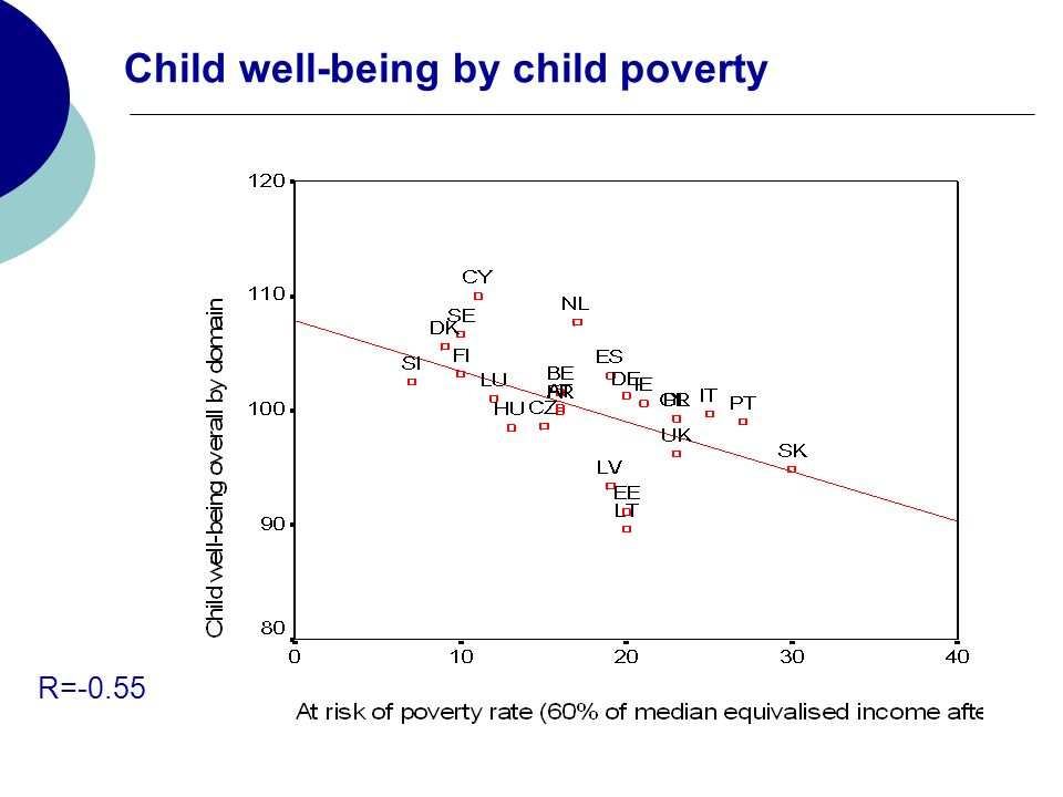 Child well-being by child poverty R=-0.55