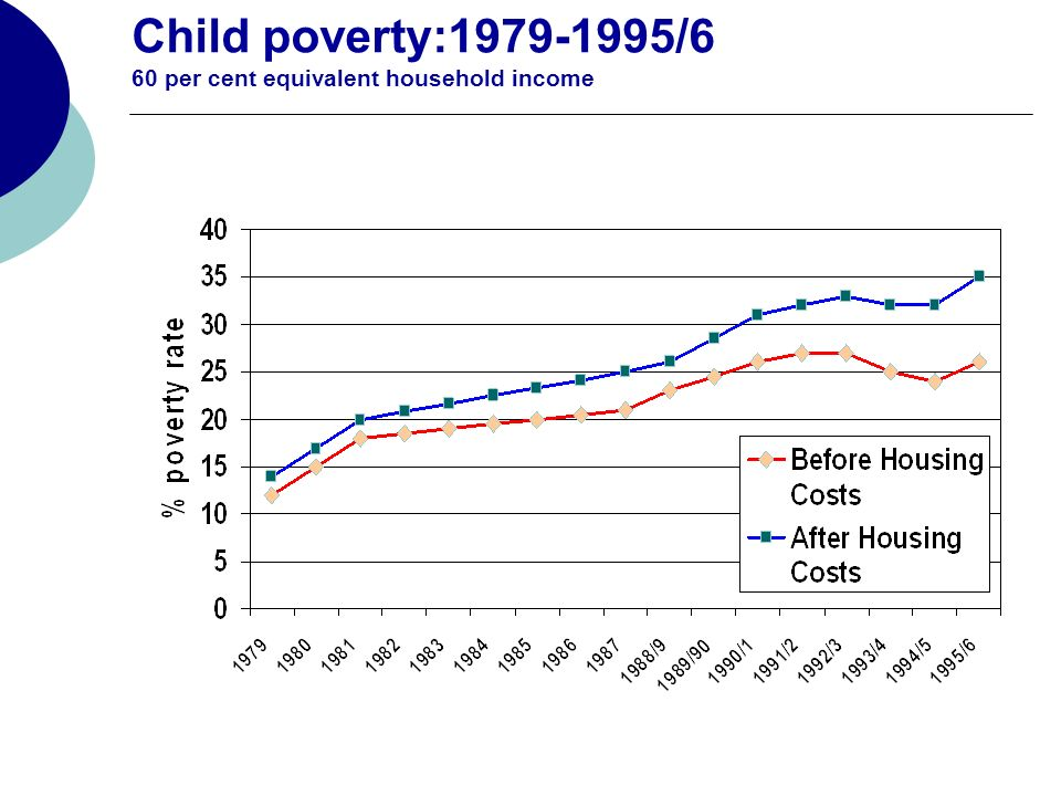 Child poverty:1979-1995/6 60 per cent equivalent household income