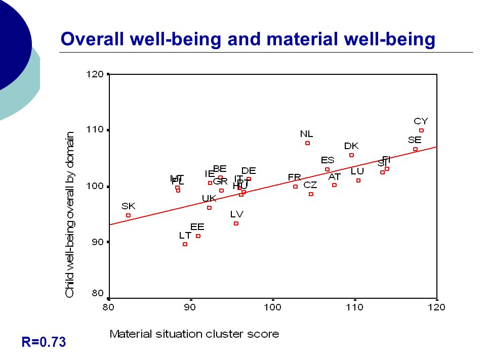 Overall well-being and material well-being R=0.73