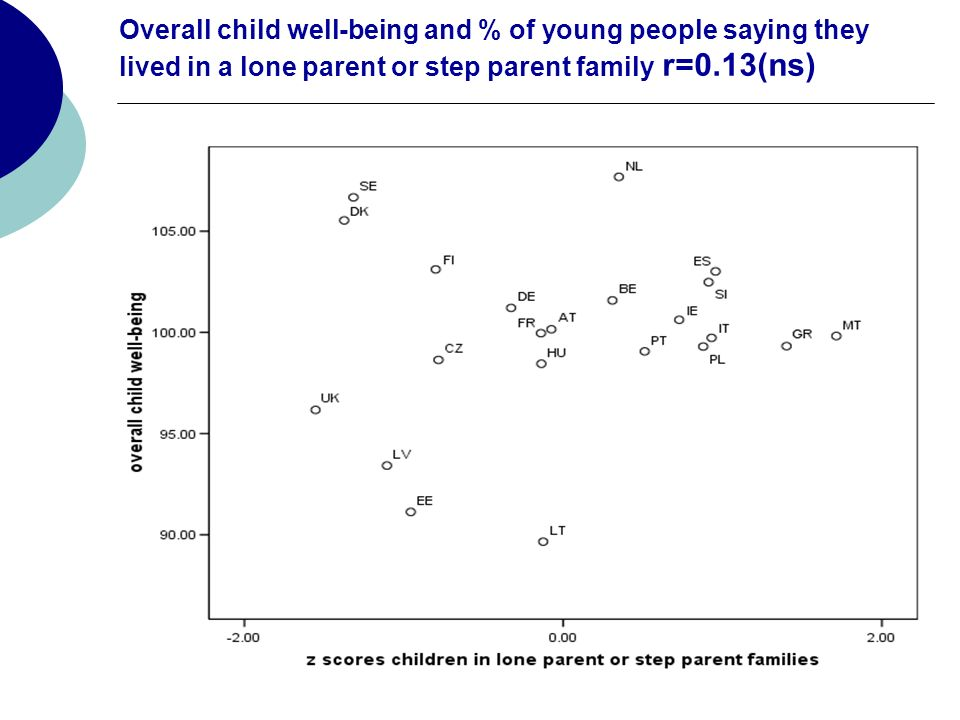 Overall child well-being and % of young people saying they lived in a lone parent or step parent family r=0.13(ns)