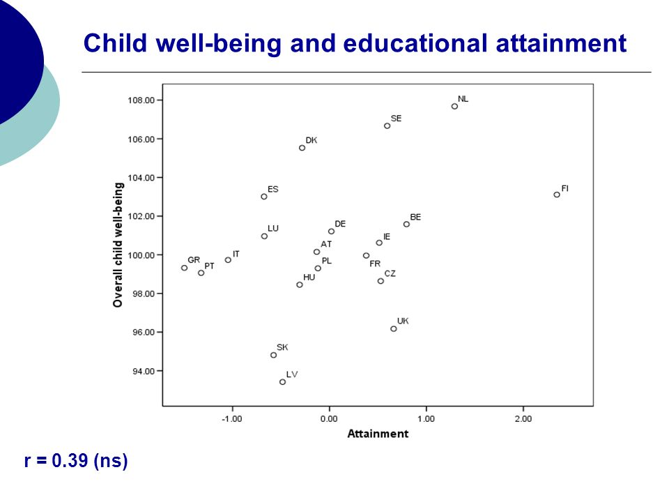 Child well-being and educational attainment r = 0.39 (ns)