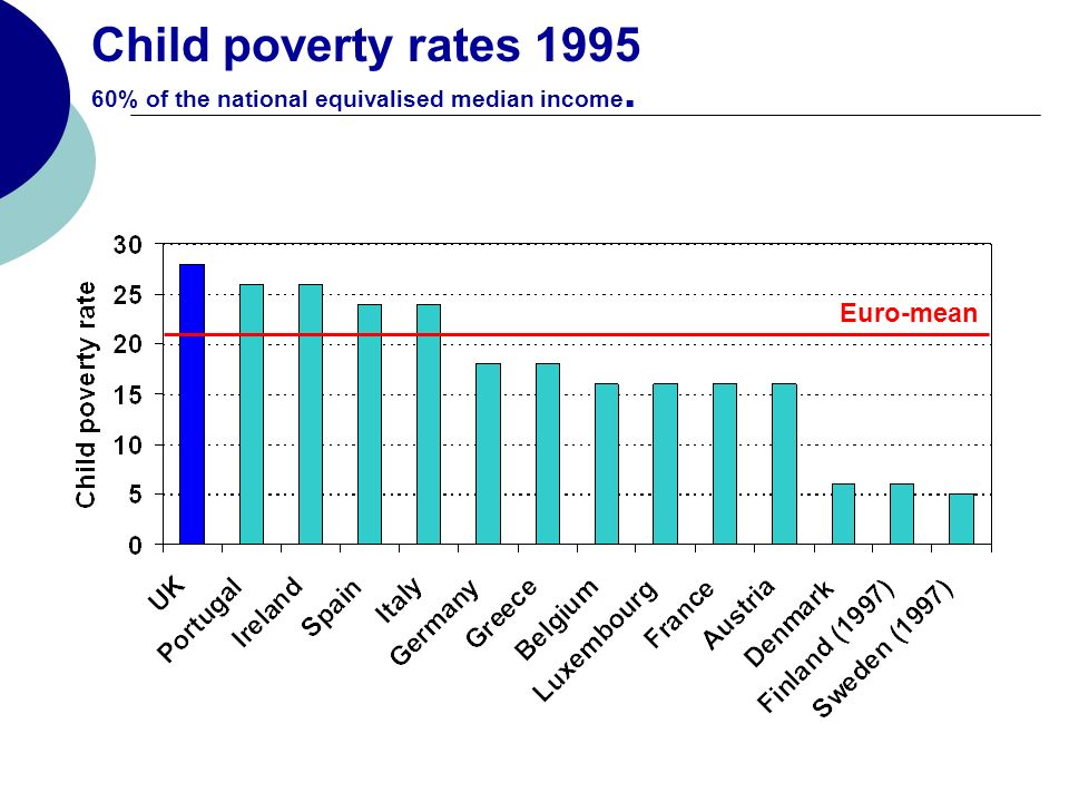 Child poverty rates 1995 60% of the national equivalised median income. Euro-mean