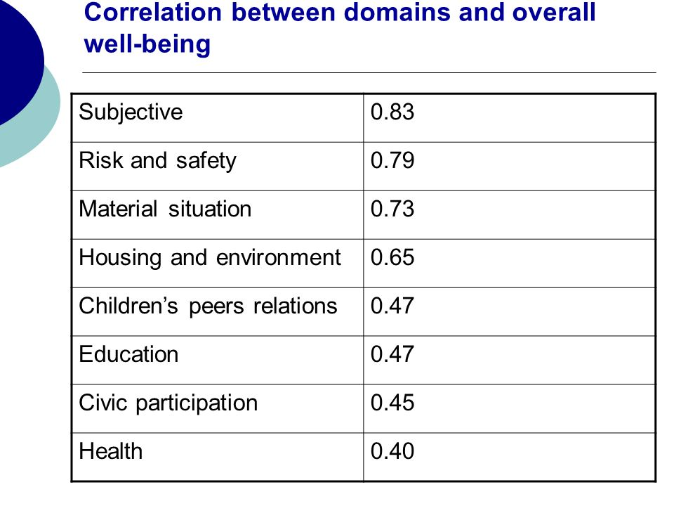 Correlation between domains and overall well-being Subjective0.83 Risk and safety0.79 Material situation0.73 Housing and environment0.65 Childrens peers relations0.47 Education0.47 Civic participation0.45 Health0.40