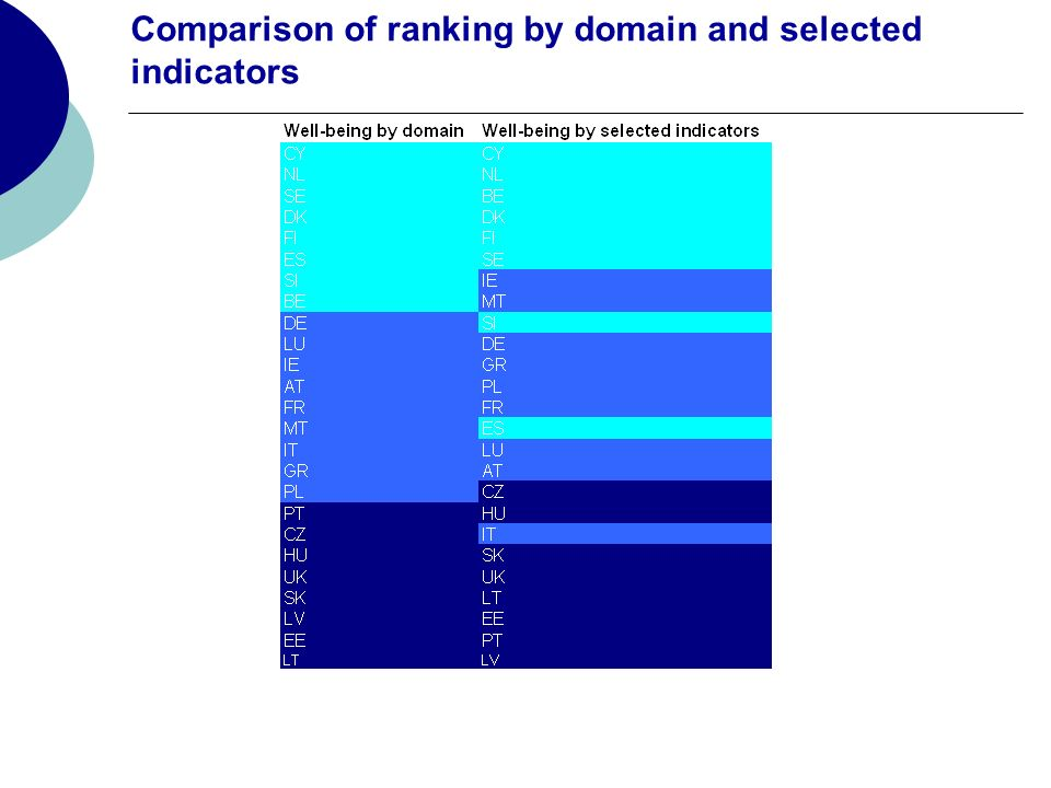 Comparison of ranking by domain and selected indicators