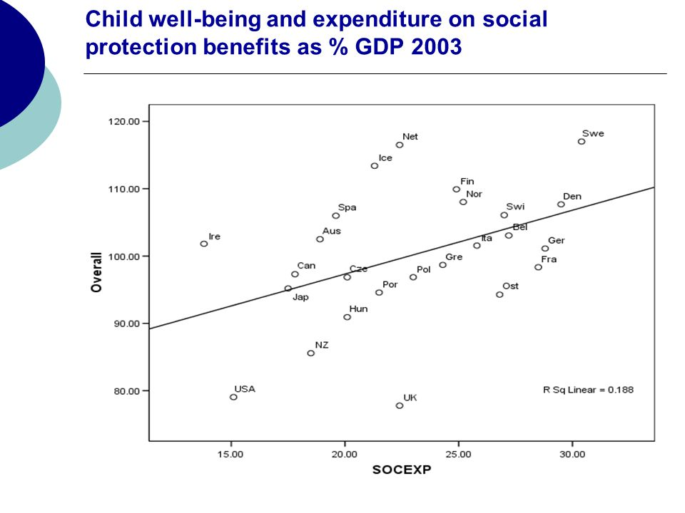 Child well-being and expenditure on social protection benefits as % GDP 2003