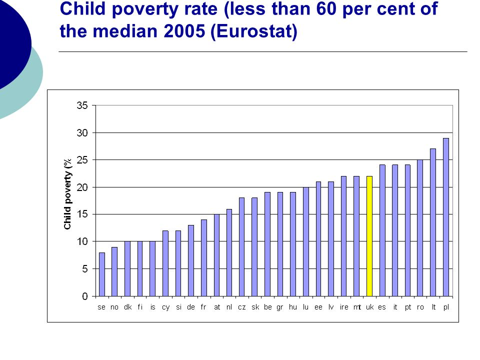 Child poverty rate (less than 60 per cent of the median 2005 (Eurostat)