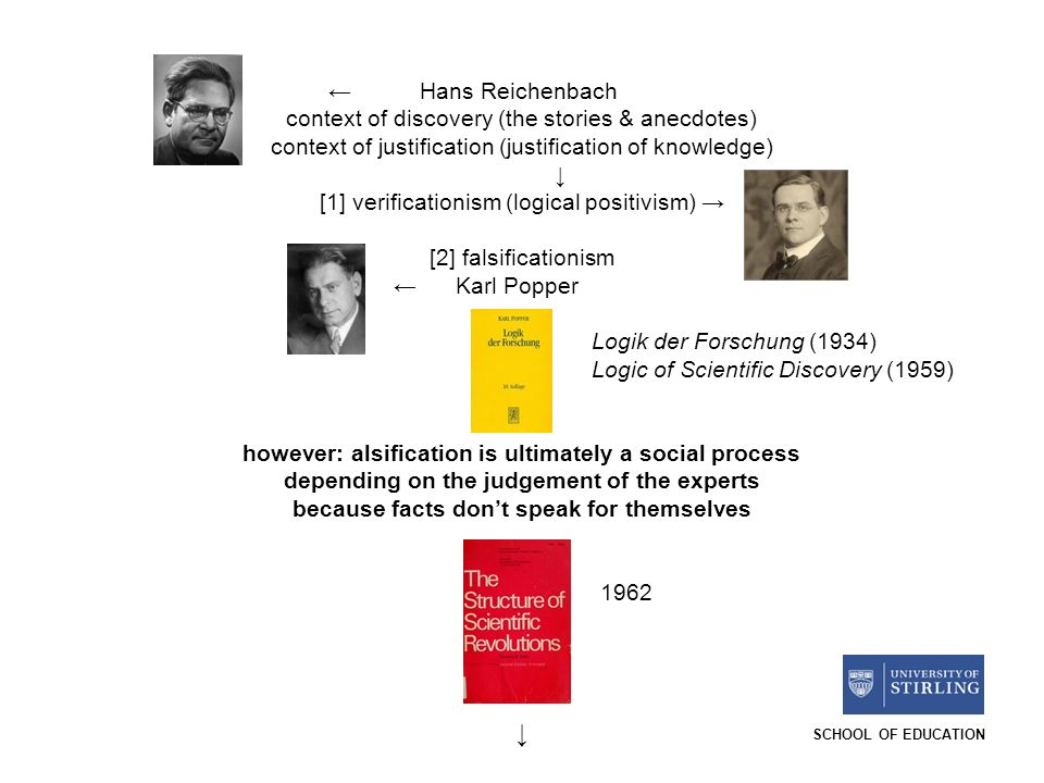 SCHOOL OF EDUCATION Hans Reichenbach context of discovery (the stories & anecdotes) context of justification (justification of knowledge) [1] verificationism (logical positivism) [2] falsificationism Karl Popper Logik der Forschung (1934) Logic of Scientific Discovery (1959) however: alsification is ultimately a social process depending on the judgement of the experts because facts dont speak for themselves 1962