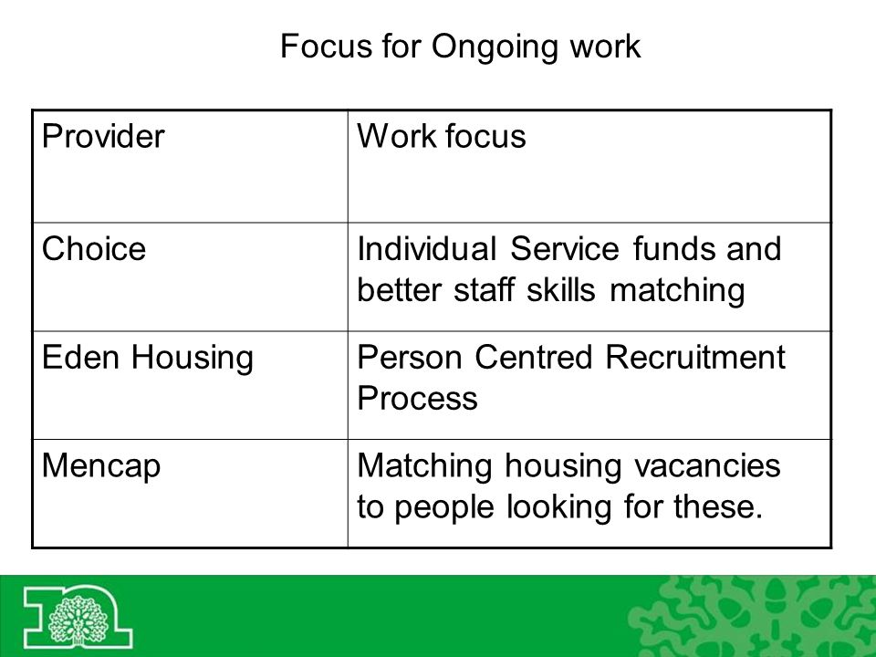 ProviderWork focus ChoiceIndividual Service funds and better staff skills matching Eden HousingPerson Centred Recruitment Process MencapMatching housing vacancies to people looking for these.