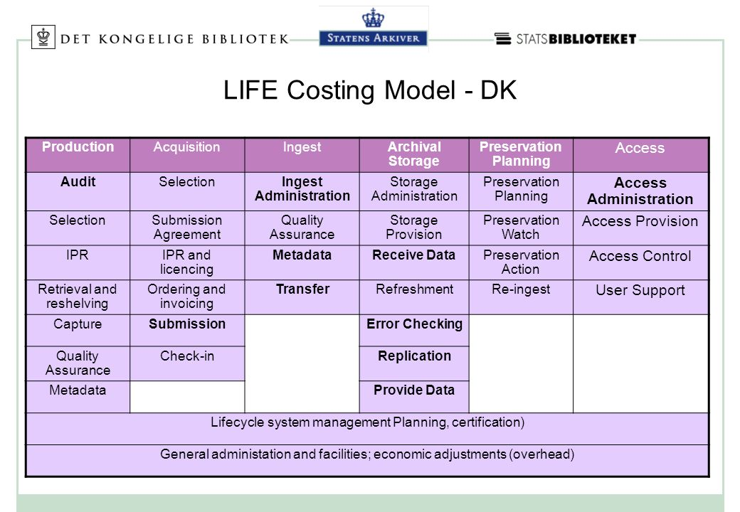LIFE Costing Model - DK ProductionAcquisitionIngestArchival Storage Preservation Planning Access AuditSelectionIngest Administration Storage Administration Preservation Planning Access Administration SelectionSubmission Agreement Quality Assurance Storage Provision Preservation Watch Access Provision IPRIPR and licencing MetadataReceive DataPreservation Action Access Control Retrieval and reshelving Ordering and invoicing TransferRefreshmentRe-ingest User Support CaptureSubmissionError Checking Quality Assurance Check-inReplication MetadataProvide Data Lifecycle system management Planning, certification) General administation and facilities; economic adjustments (overhead)