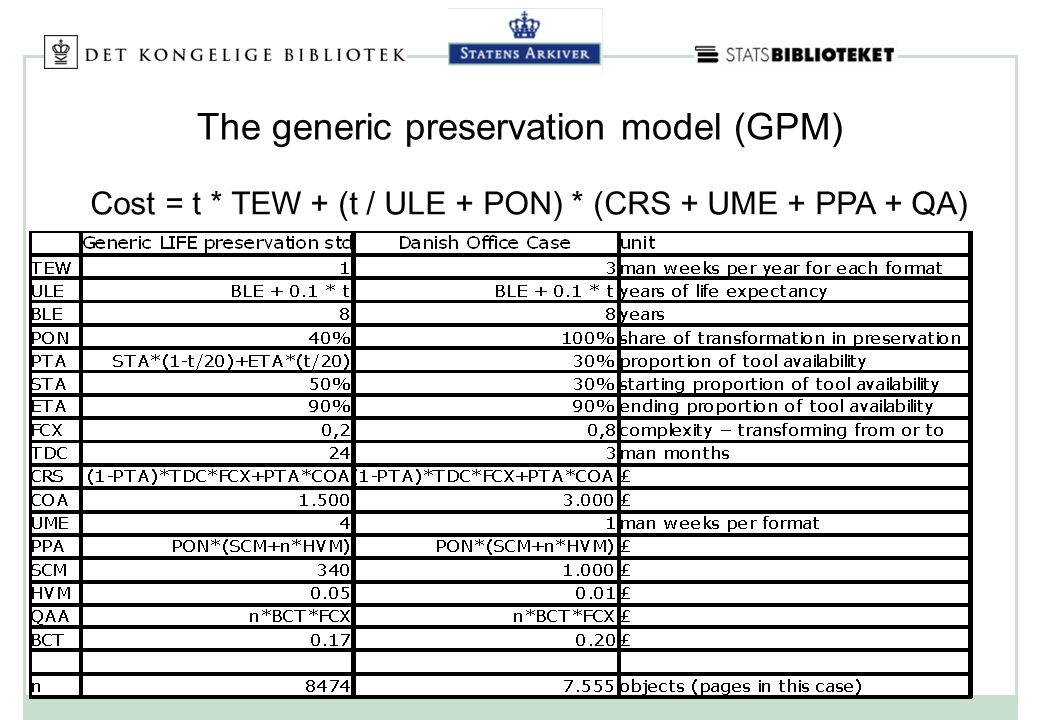 The generic preservation model (GPM) Cost = t * TEW + (t / ULE + PON) * (CRS + UME + PPA + QA)