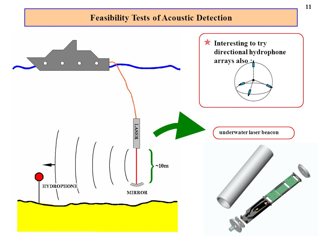 Feasibility Tests of Acoustic Detection underwater laser beacon Interesting to try directional hydrophone arrays also : 11