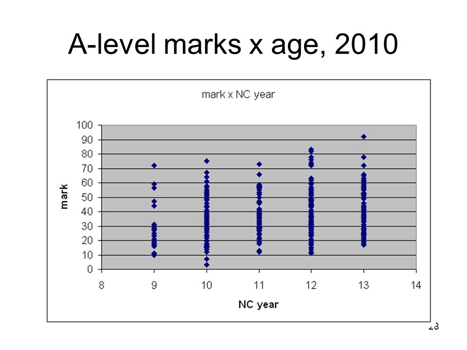 28 A-level marks x age, 2010