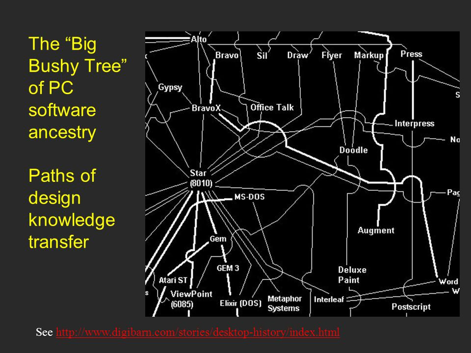 The Big Bushy Tree of PC software ancestry Paths of design knowledge transfer See http://www.digibarn.com/stories/desktop-history/index.htmlhttp://www.digibarn.com/stories/desktop-history/index.html