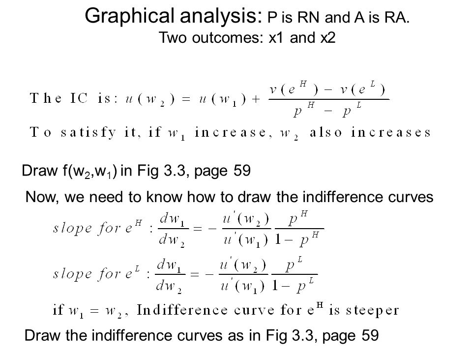 Draw f(w 2,w 1 ) in Fig 3.3, page 59 Now, we need to know how to draw the indifference curves Draw the indifference curves as in Fig 3.3, page 59