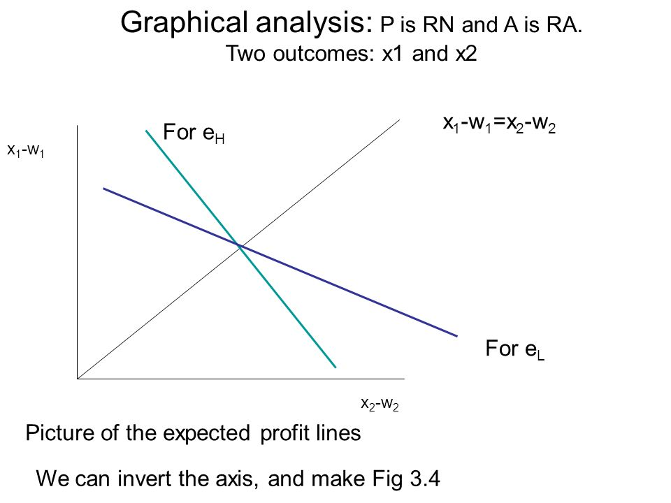 Graphical analysis: P is RN and A is RA.