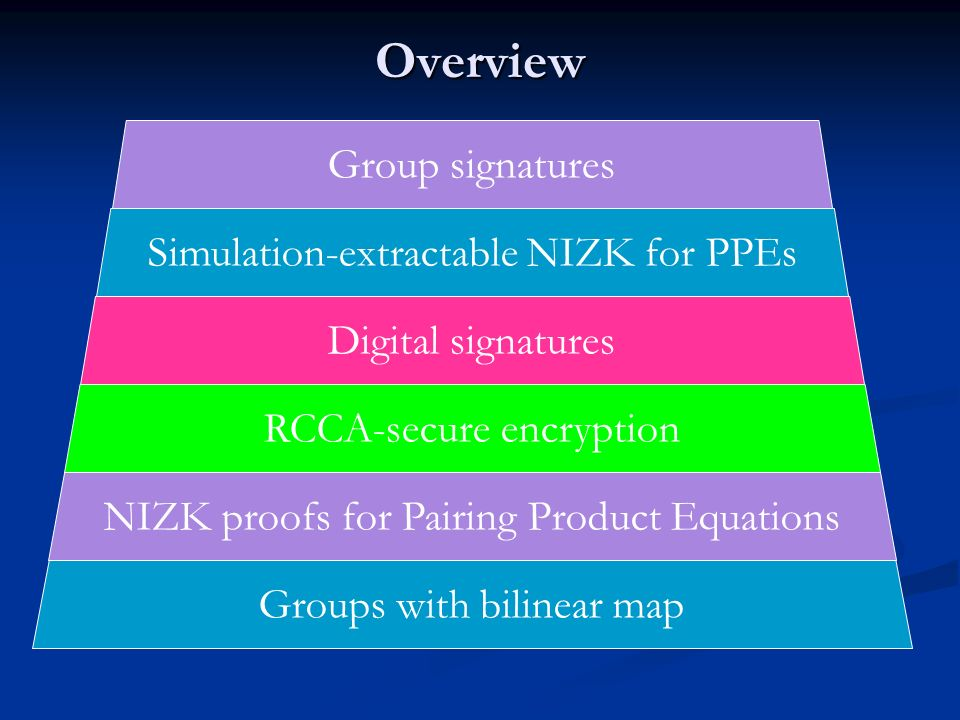 Overview Groups with bilinear map NIZK proofs for Pairing Product Equations RCCA-secure encryption Digital signatures Simulation-extractable NIZK for PPEs Group signatures