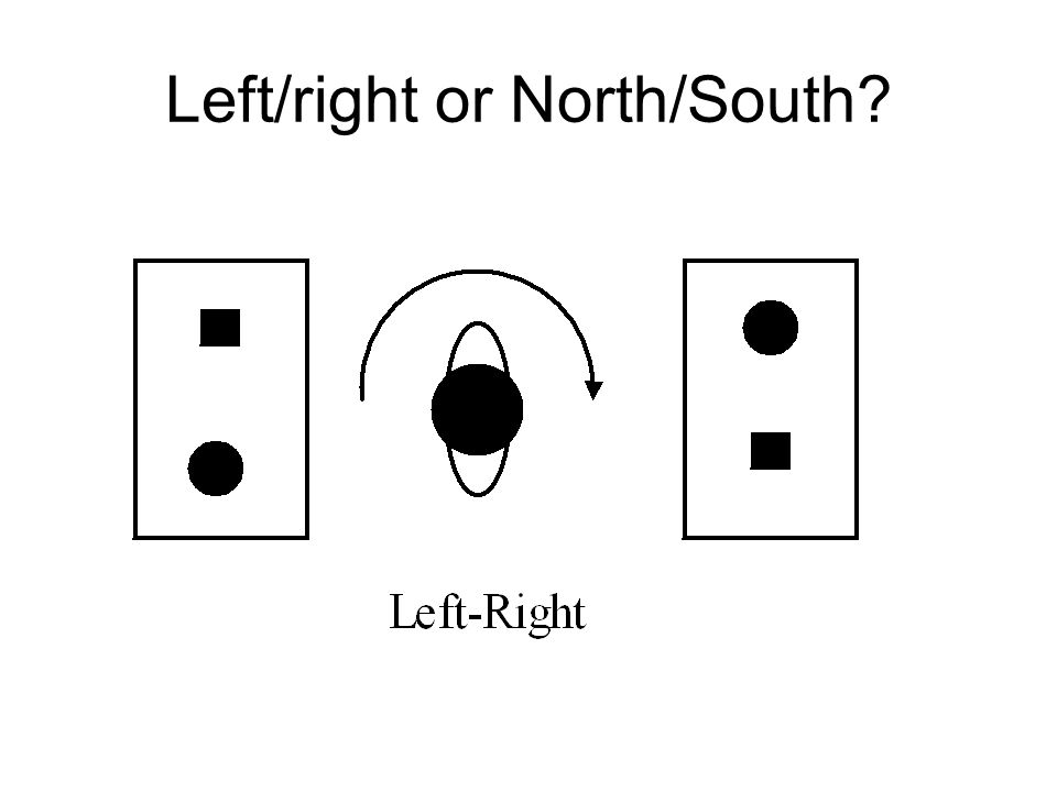 Left/right or North/South
