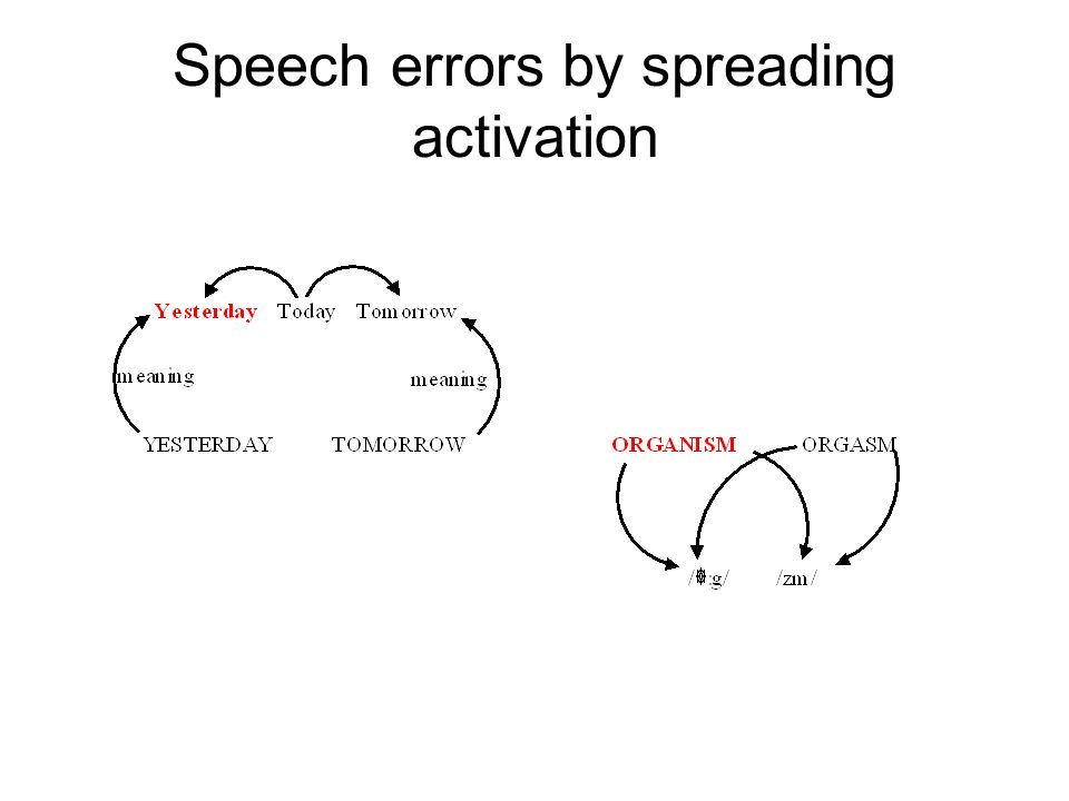 Speech errors by spreading activation
